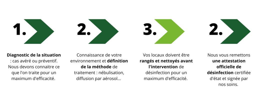 SOCIÉTÉ DE DÉSINFECTION EN ILE-DE-FRANCE